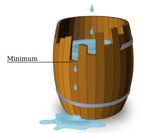 The Law of the Minimum vs. the Law of Return
